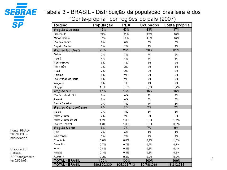 Tabela 3 - BRASIL - Distribuição da população brasileira e dos Conta-própria por regiões do país (2007)