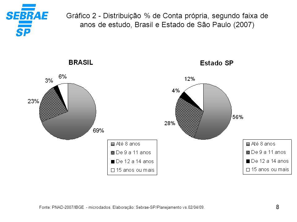 Gráfico 2 - Distribuição % de Conta própria, segundo faixa de anos de estudo, Brasil e Estado de São Paulo (2007)