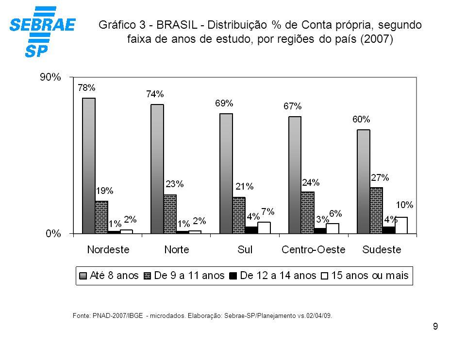 Gráfico 3 - BRASIL - Distribuição % de Conta própria, segundo faixa de anos de estudo, por regiões do país (2007)