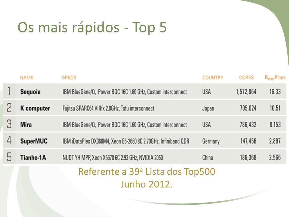 Referente a 39a Lista dos Top500 Junho 2012.