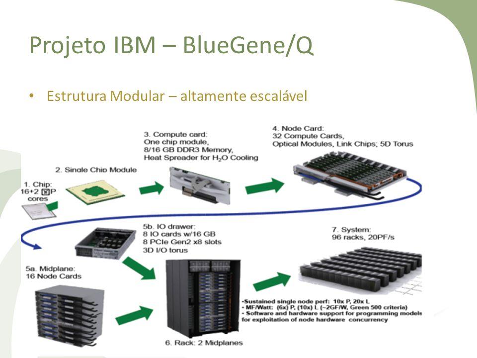 Projeto IBM – BlueGene/Q