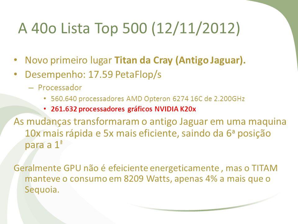 A 40o Lista Top 500 (12/11/2012) Novo primeiro lugar Titan da Cray (Antigo Jaguar). Desempenho: 17.59 PetaFlop/s.