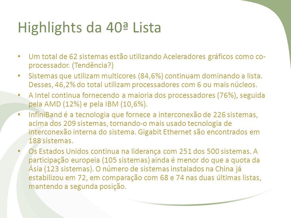 Highlights da 40ª Lista Um total de 62 sistemas estão utilizando Aceleradores gráficos como co-processador. (Tendência )