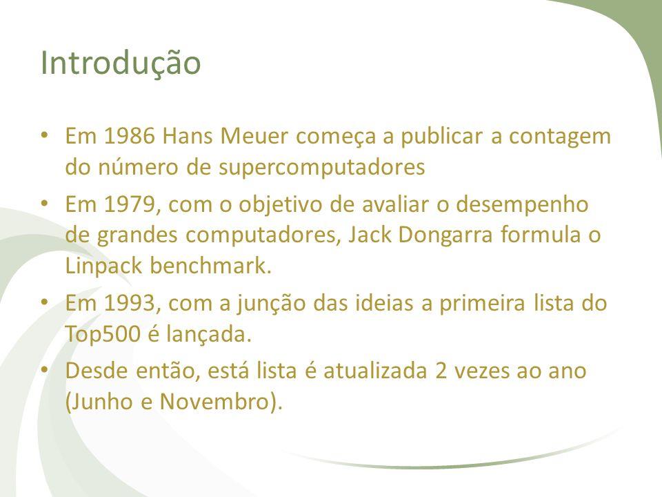 Introdução Em 1986 Hans Meuer começa a publicar a contagem do número de supercomputadores.