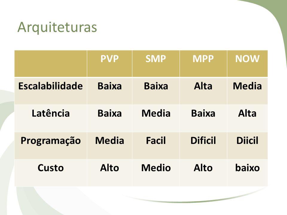 Arquiteturas PVP SMP MPP NOW Escalabilidade Baixa Alta Media Latência