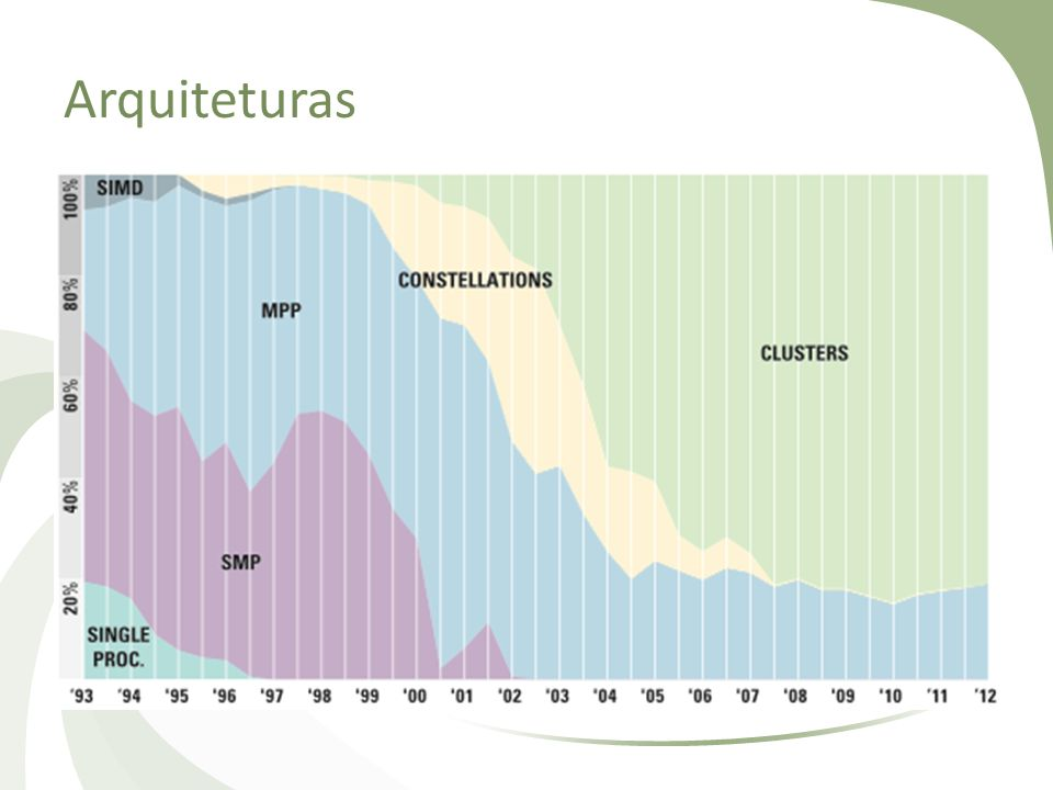 Arquiteturas Mostrar a tendência do Cluster (devido a escalabilidade e custo baixo)