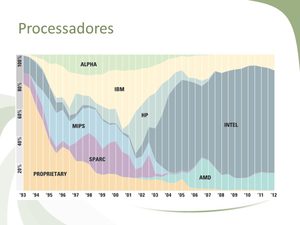 Processadores Falar do uso dos processadores de prateleira e a relação do uso do Cluster