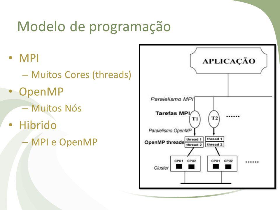 Modelo de programação MPI OpenMP Hibrido Muitos Cores (threads)