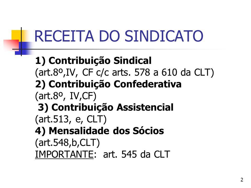 RECEITA DO SINDICATO 1) Contribuição Sindical