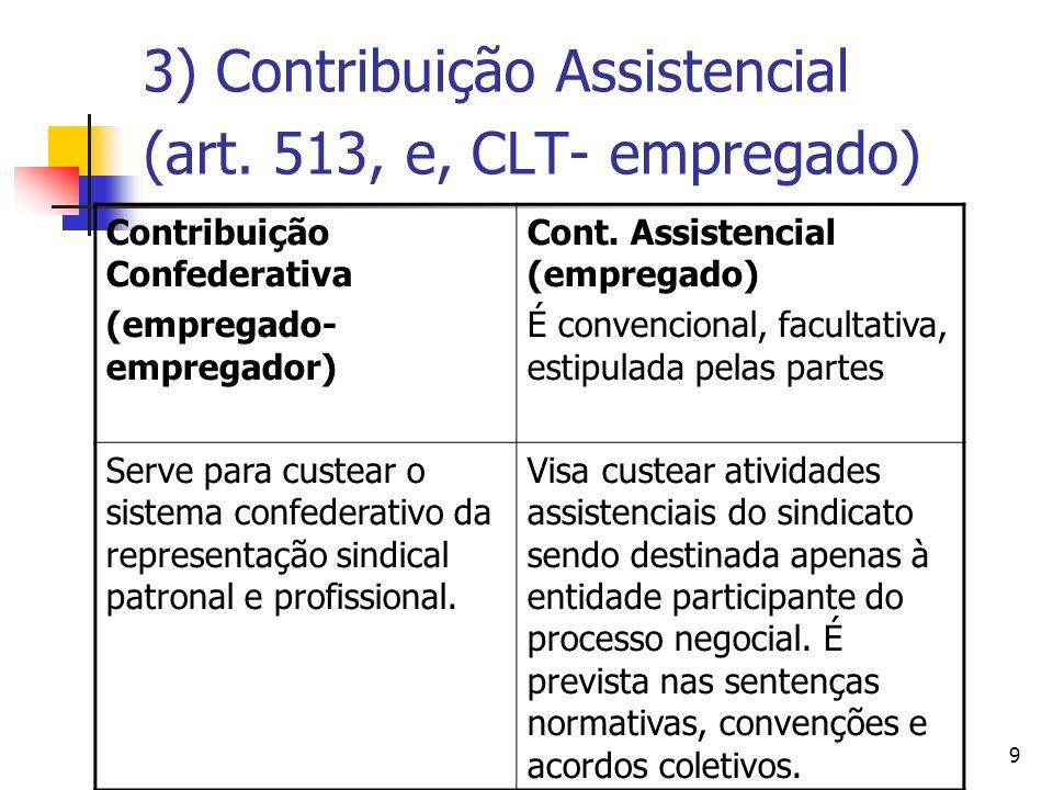 3) Contribuição Assistencial (art. 513, e, CLT- empregado)