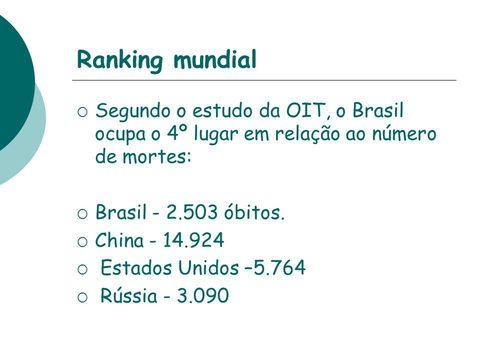 Ranking mundialSegundo o estudo da OIT, o Brasil ocupa o 4º lugar em relação ao número de mortes: Brasil - 2.503 óbitos.