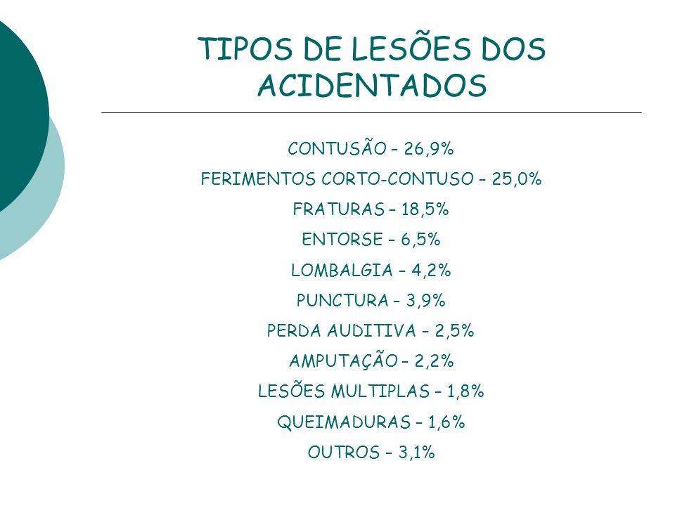 TIPOS DE LESÕES DOS ACIDENTADOS