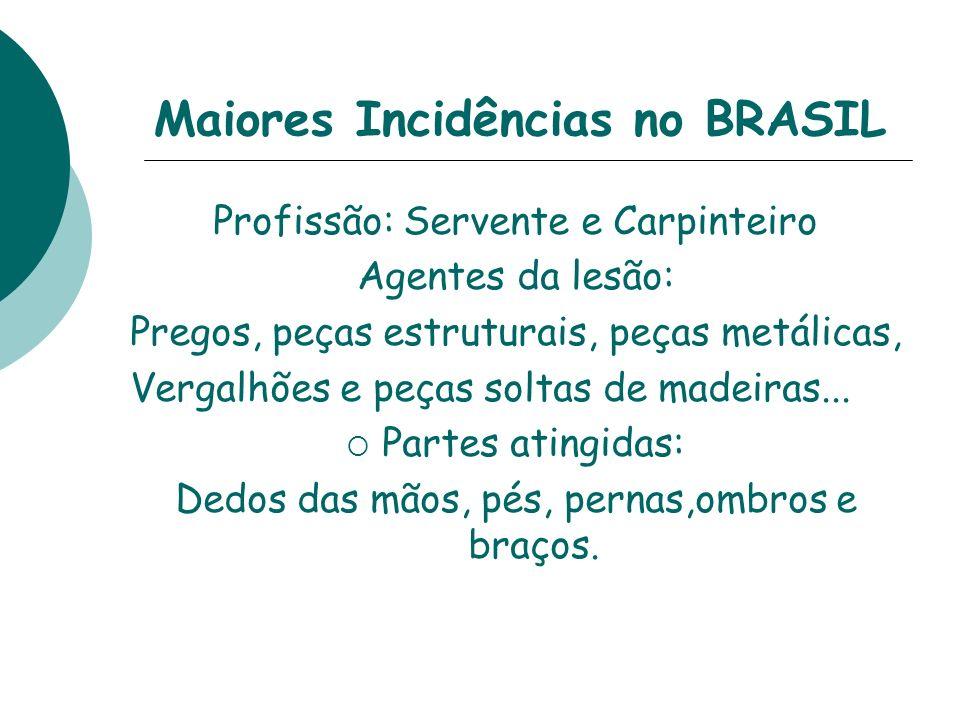 Maiores Incidências no BRASIL