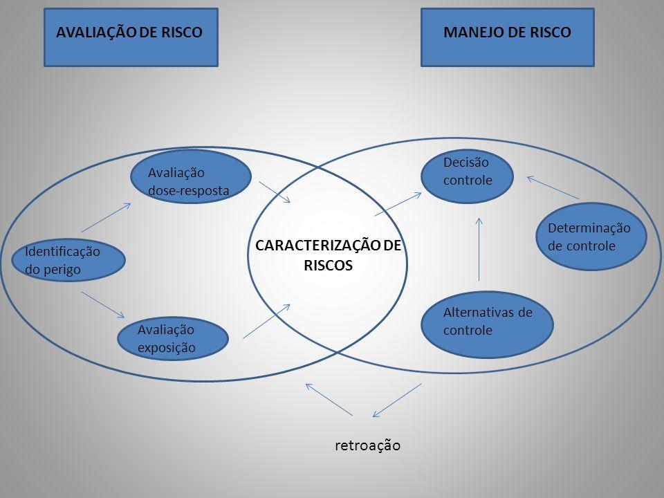 CARACTERIZAÇÃO DE RISCOS