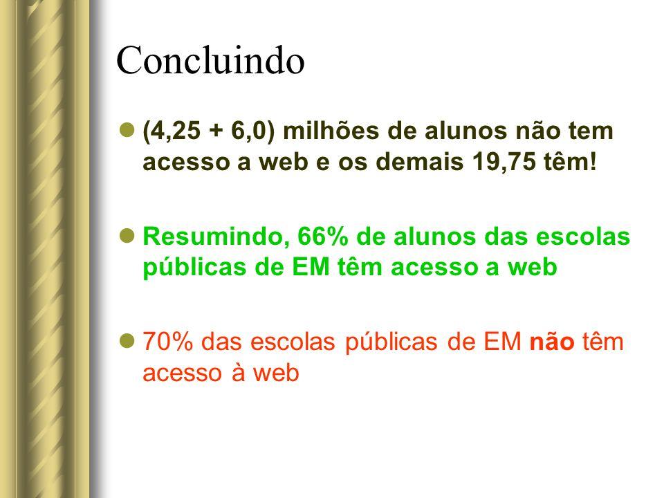 Concluindo (4,25 + 6,0) milhões de alunos não tem acesso a web e os demais 19,75 têm!