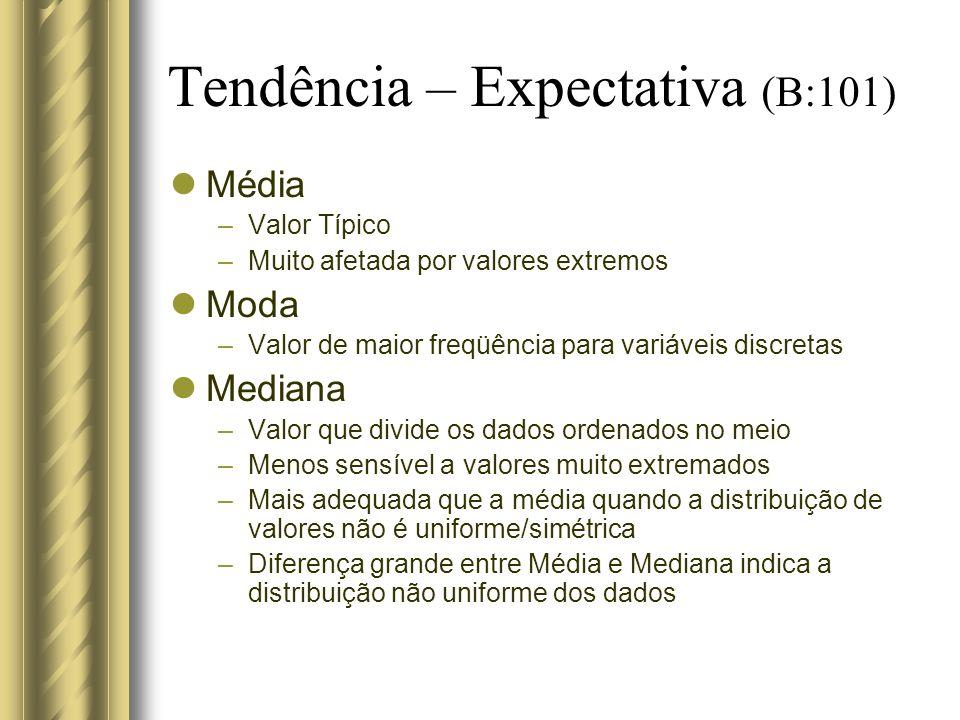 Tendência – Expectativa (B:101)