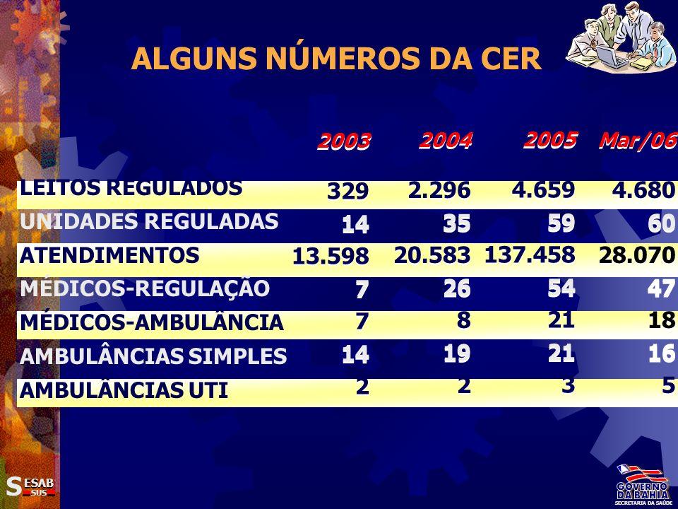 ALGUNS NÚMEROS DA CER 2003. 329. 14. 13.598. 7. 2. 2004. 2.296. 35. 20.583. 26. 8. 19. 2.