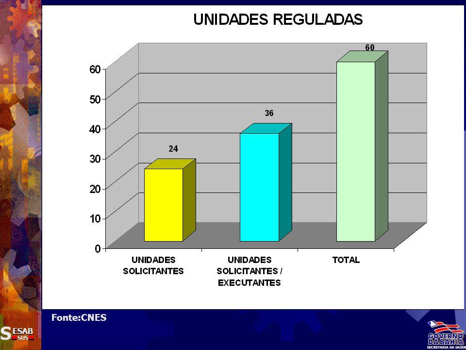 Fonte:CNES S ESAB SUS SECRETARIA DA SAÚDE