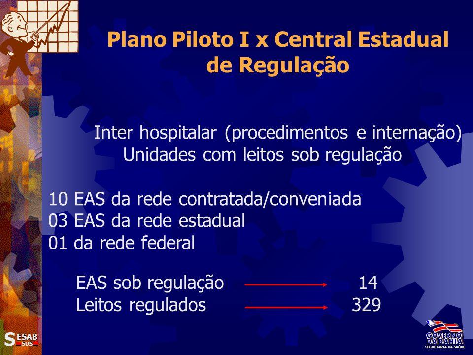 Plano Piloto I x Central Estadual de Regulação
