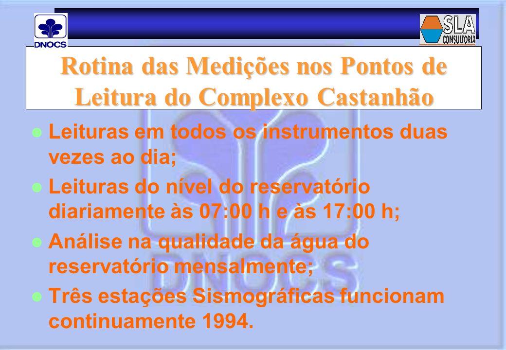 Rotina das Medições nos Pontos de Leitura do Complexo Castanhão
