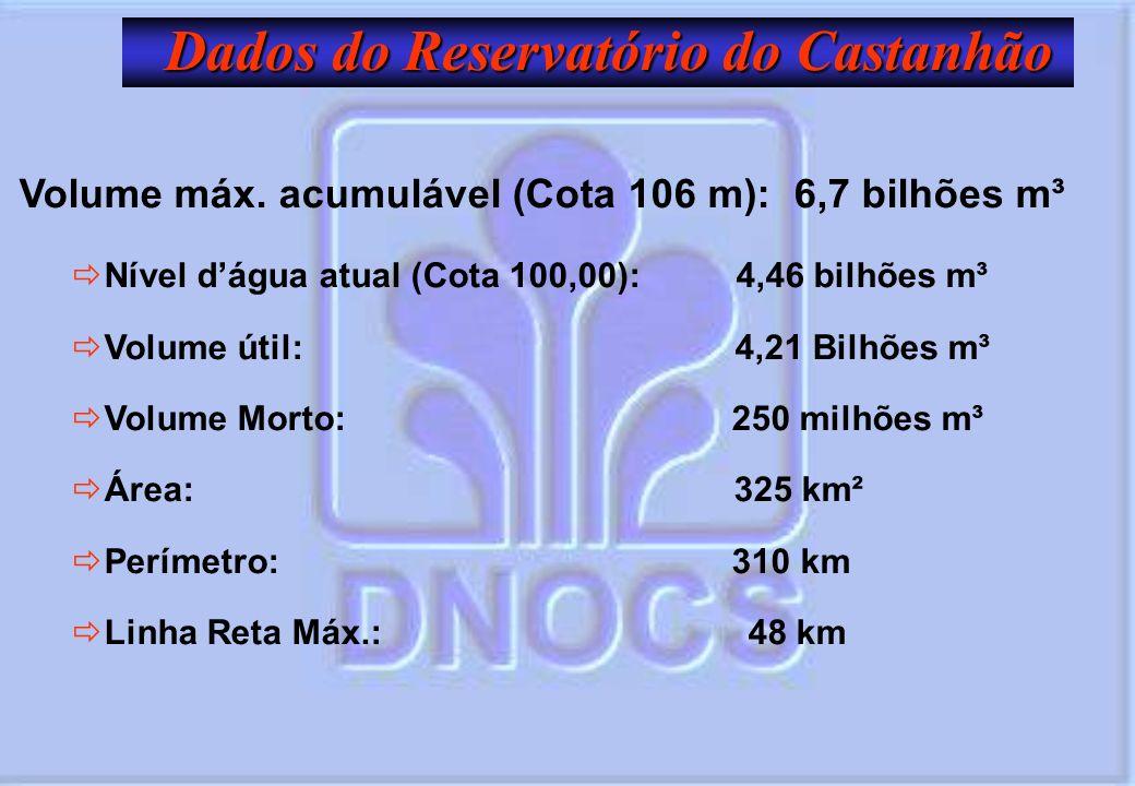 Dados do Reservatório do Castanhão