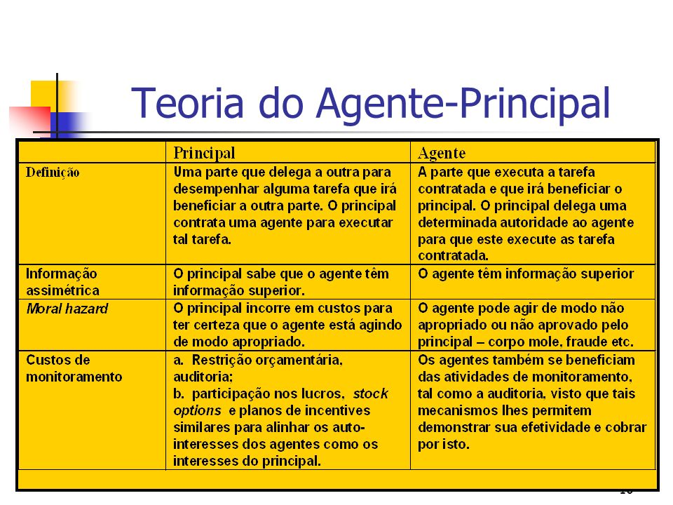 Teoria do Agente-Principal