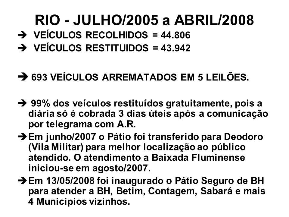RIO - JULHO/2005 a ABRIL/2008 693 VEÍCULOS ARREMATADOS EM 5 LEILÕES.