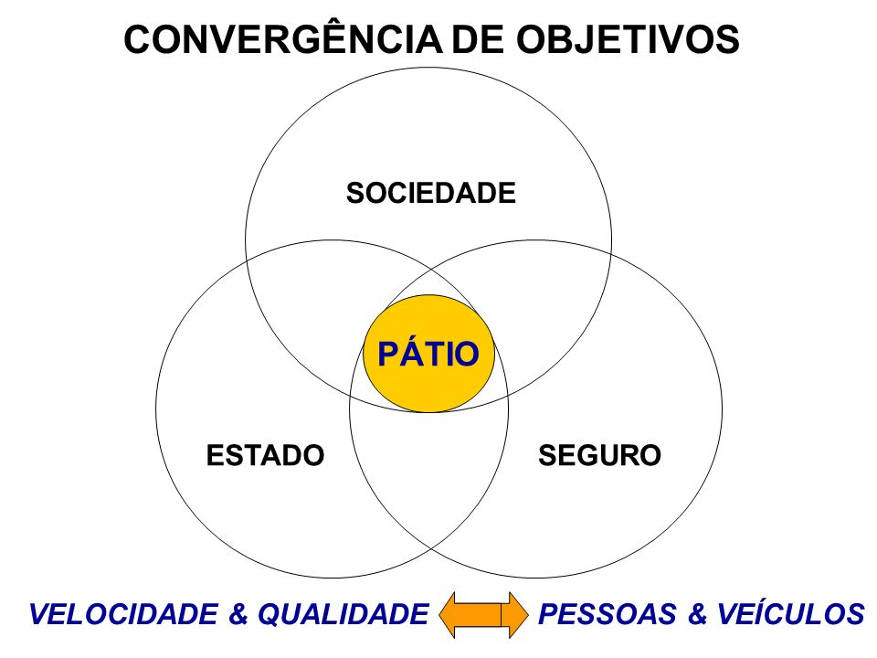 CONVERGÊNCIA DE OBJETIVOS