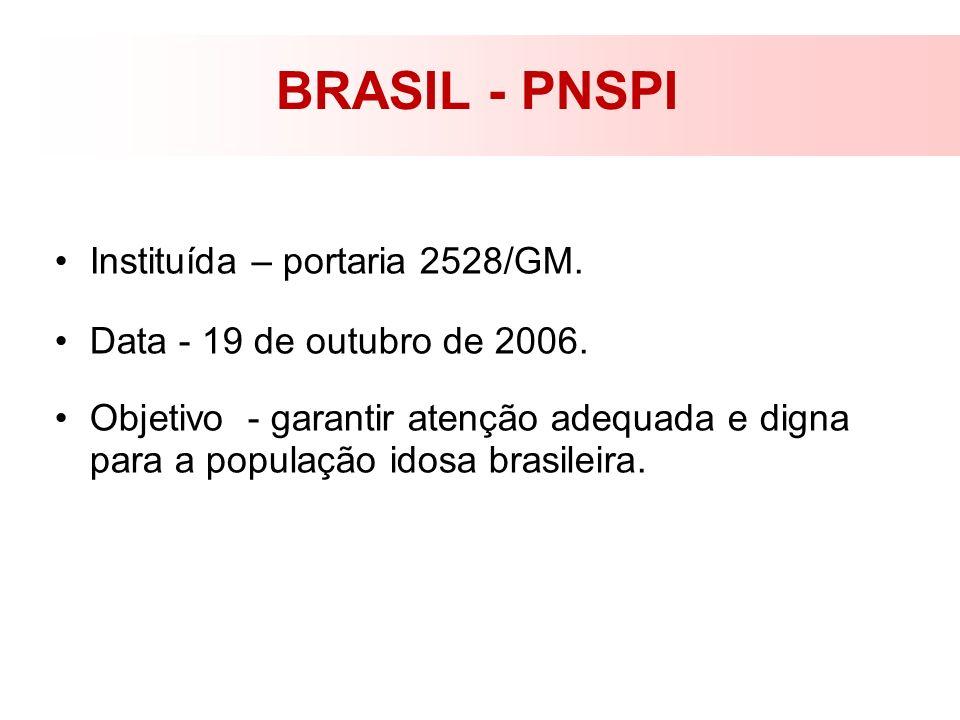 BRASIL - PNSPI Instituída – portaria 2528/GM.