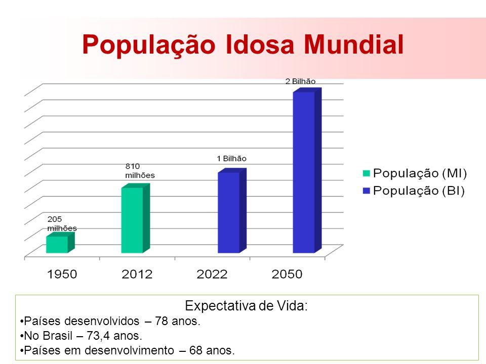 População Idosa Mundial
