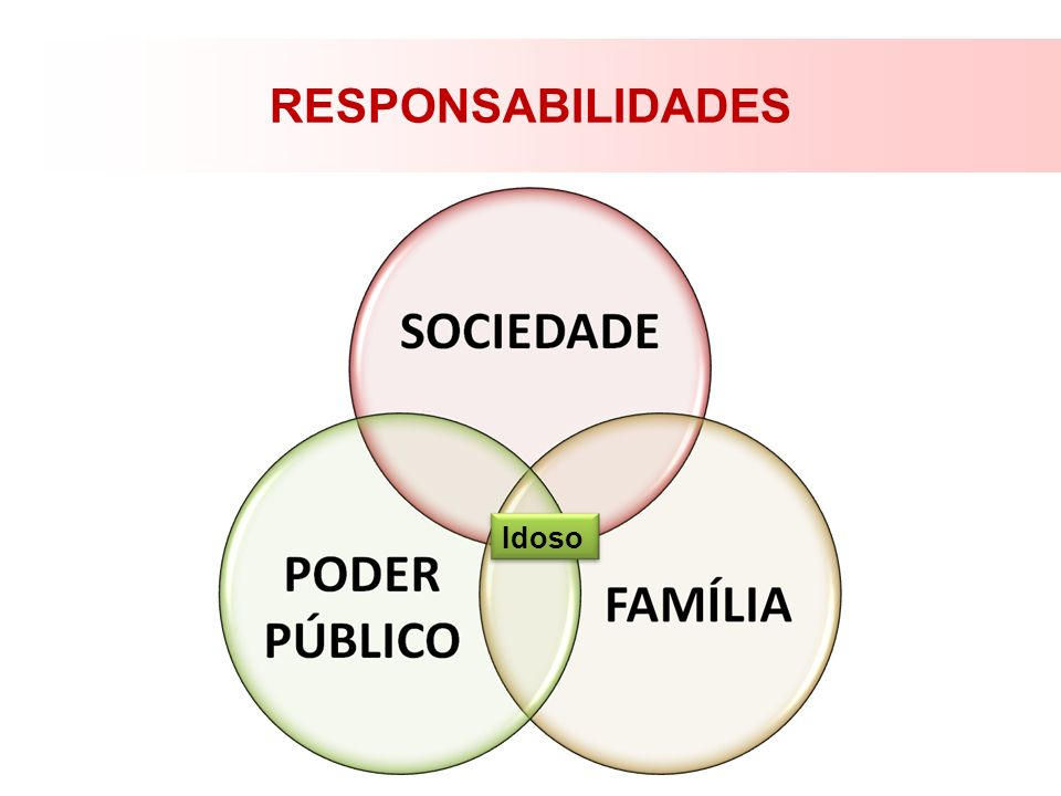 RESPONSABILIDADES Idoso