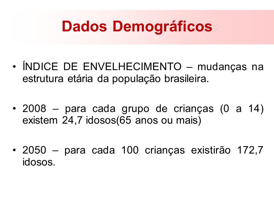 Dados DemográficosÍNDICE DE ENVELHECIMENTO – mudanças na estrutura etária da população brasileira.