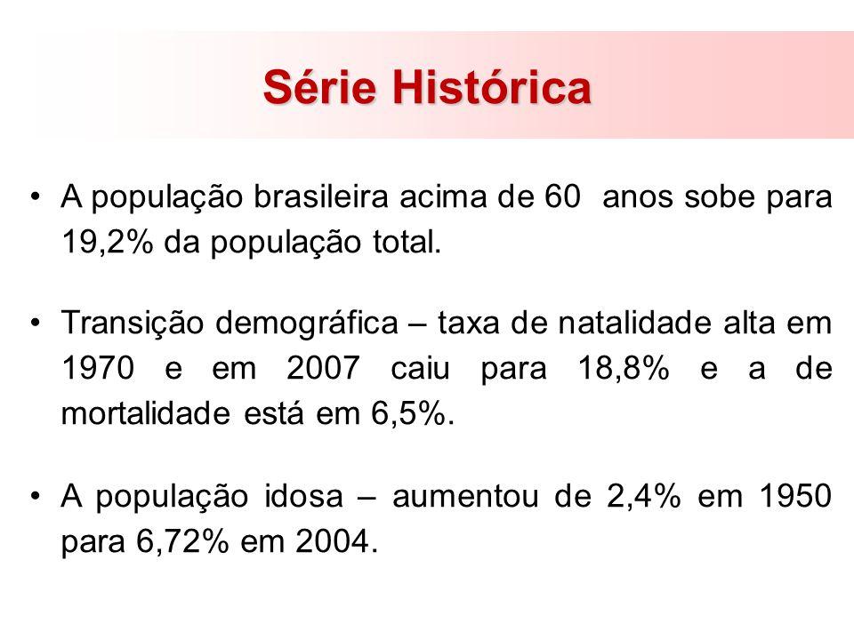 Série HistóricaA população brasileira acima de 60 anos sobe para 19,2% da população total.
