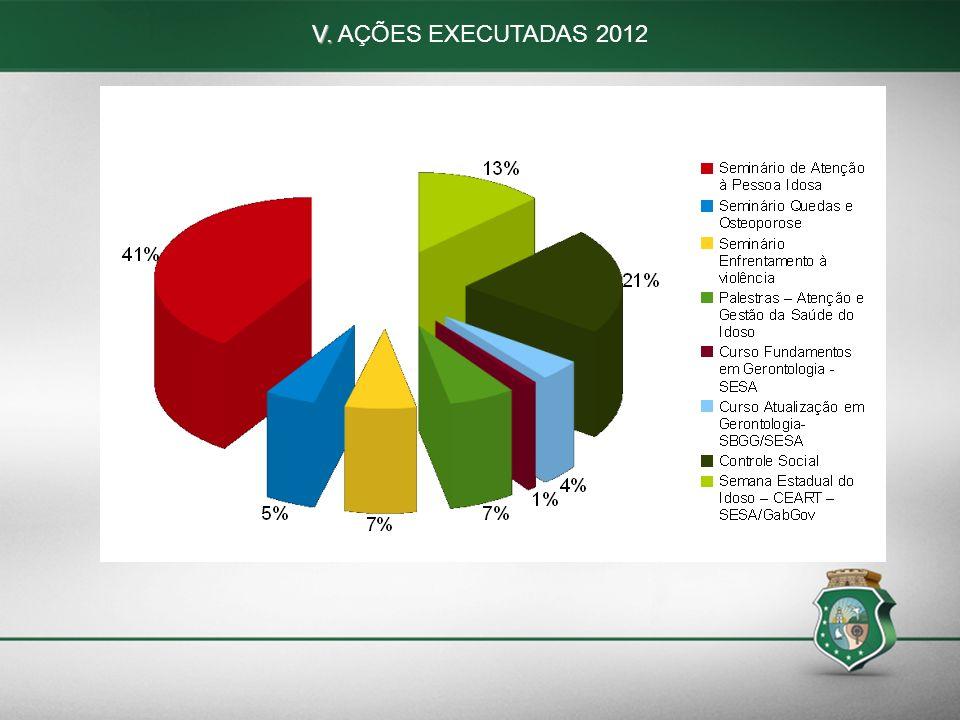 V. AÇÕES EXECUTADAS 2012 63 63