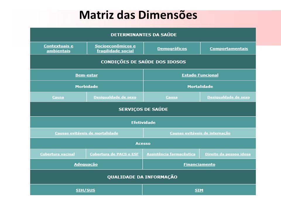 Matriz das Dimensões 66