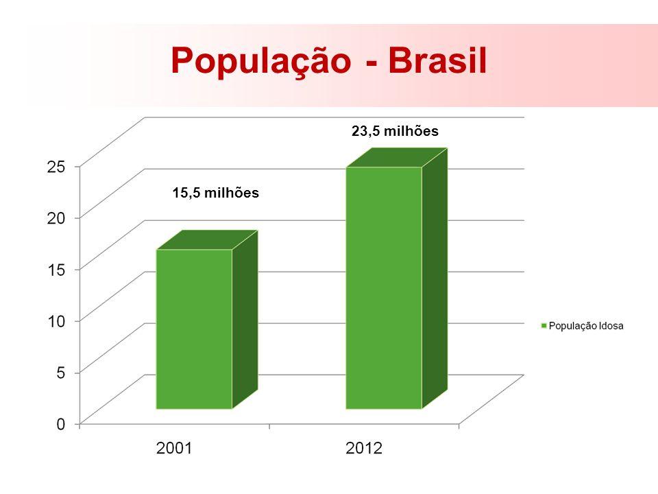 População - Brasil 23,5 milhões 15,5 milhões