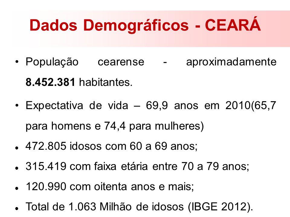 Dados Demográficos - CEARÁ