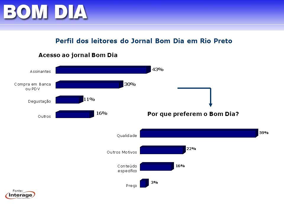Perfil dos leitores do Jornal Bom Dia em Rio Preto