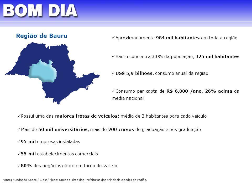 Região de Bauru Aproximadamente 984 mil habitantes em toda a região