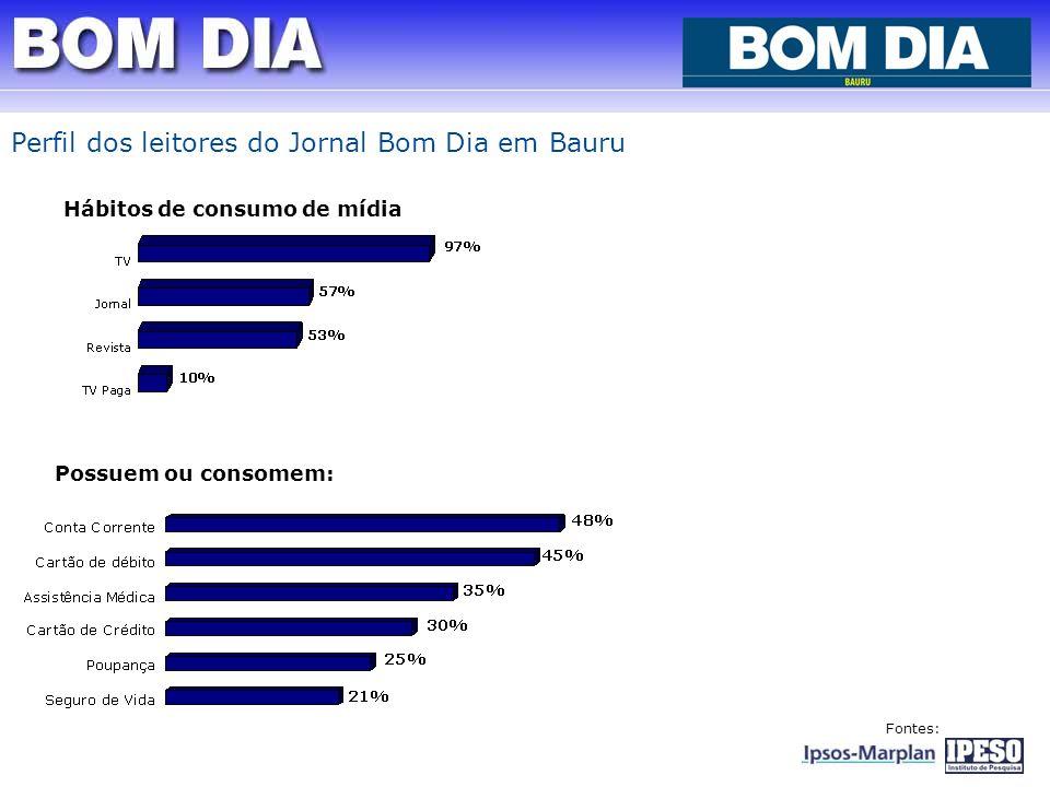 Perfil dos leitores do Jornal Bom Dia em Bauru