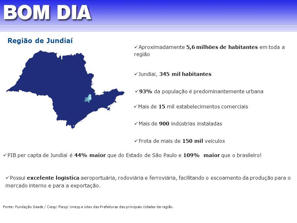 Região de JundiaíAproximadamente 5,6 milhões de habitantes em toda a região. Jundiaí, 345 mil habitantes.