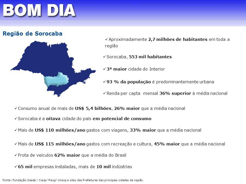 Região de SorocabaAproximadamente 2,7 milhões de habitantes em toda a região. Sorocaba, 553 mil habitantes.