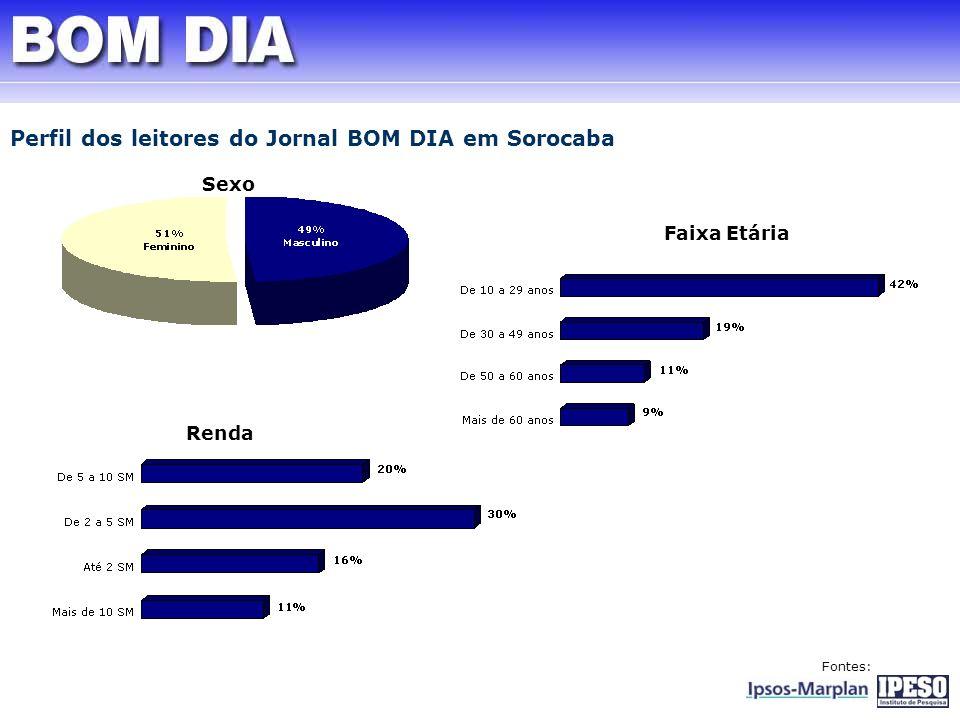 Perfil dos leitores do Jornal BOM DIA em Sorocaba