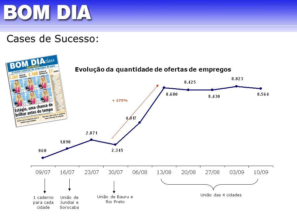 Cases de Sucesso: Evolução da quantidade de ofertas de empregos