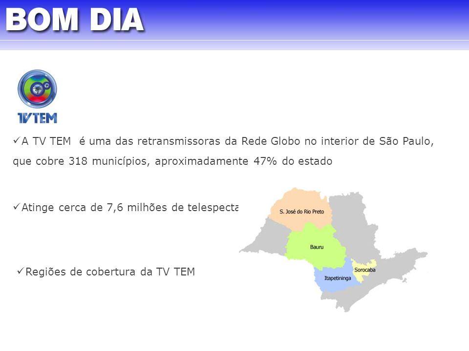 A TV TEM é uma das retransmissoras da Rede Globo no interior de São Paulo, que cobre 318 municípios, aproximadamente 47% do estado