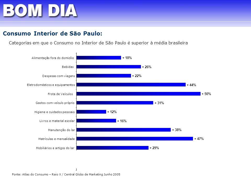 Consumo Interior de São Paulo: