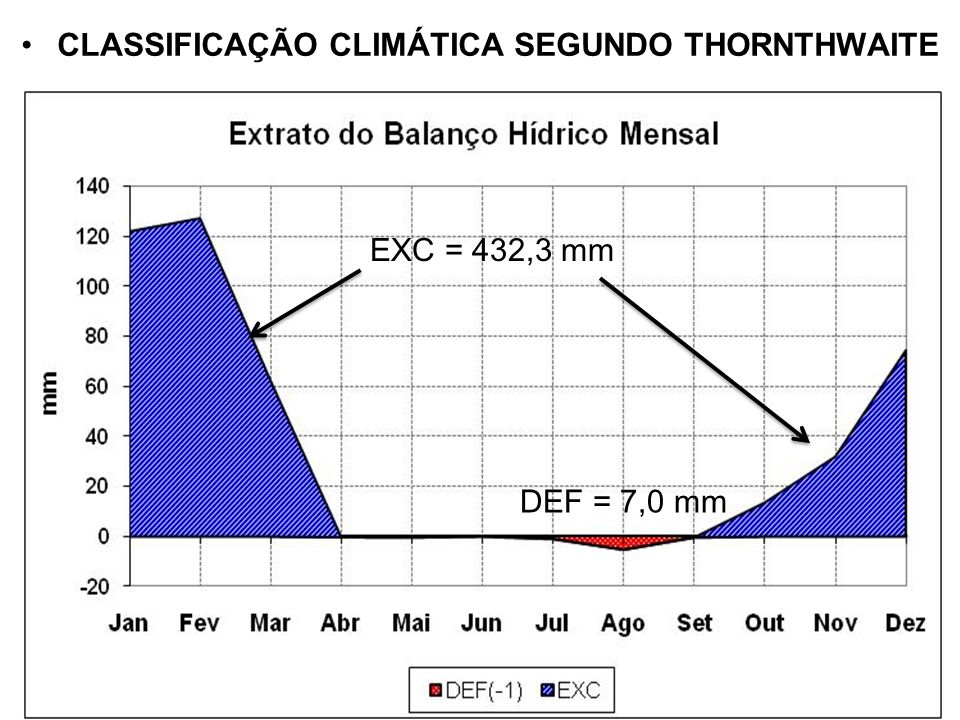 CLASSIFICAÇÃO CLIMÁTICA SEGUNDO THORNTHWAITE