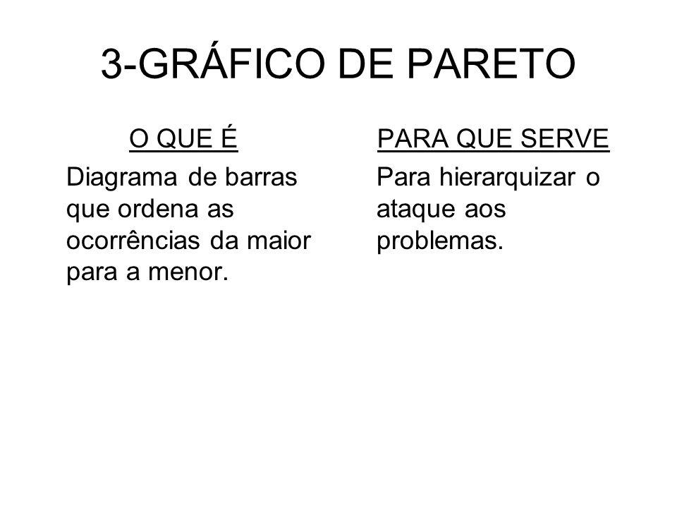 3-GRÁFICO DE PARETO O QUE É