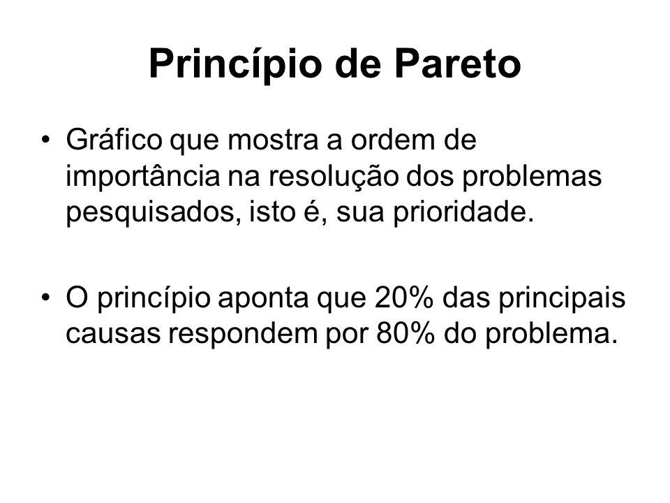 Princípio de Pareto Gráfico que mostra a ordem de importância na resolução dos problemas pesquisados, isto é, sua prioridade.