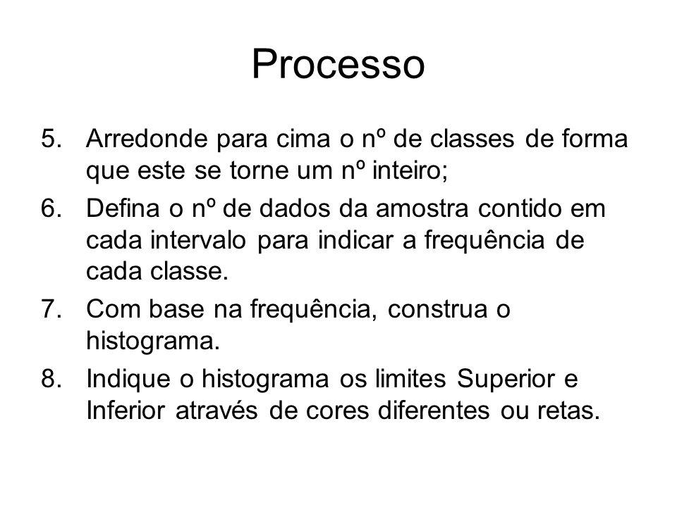 Processo Arredonde para cima o nº de classes de forma que este se torne um nº inteiro;
